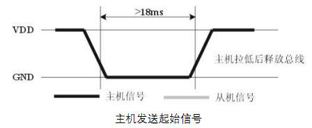 基于lpc11c14和dht11的温湿度传感器编程