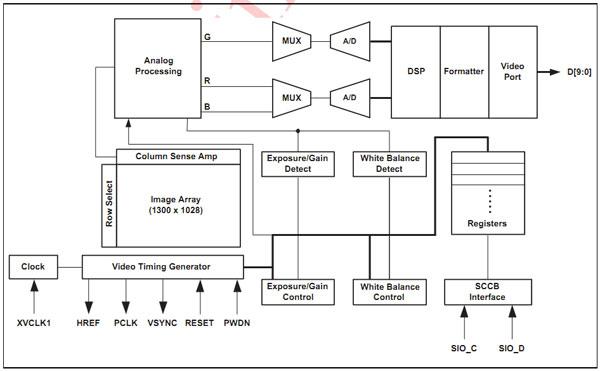 基于s5pc100的fimc控制器解析