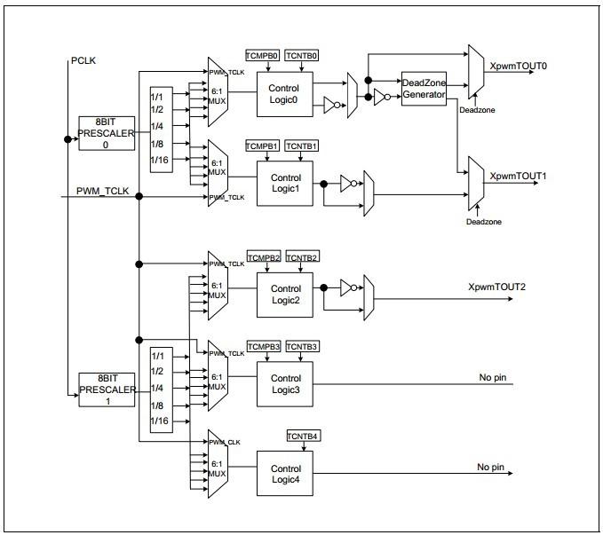 脉冲宽度调制定时器