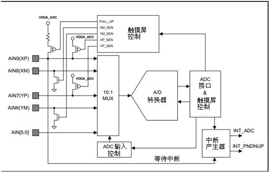 寄存器组 s5pc100中的a/d控制器集成了电阻触摸屏控制功能.