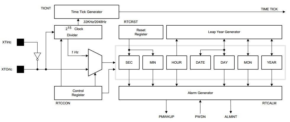 实时时钟的缩写是RTC(Real_Time Clock)。RTC 是集成电路,通常称为时钟芯片。RTC通常情况下需要外接32.768kHz晶体,匹配电容、备份电源等元件。RTC除了I/O口的定位不同,还有功能上的区别,比如与MCU的接口,现在常用的是I2C接口(距离短,可以与其他器件共用)还有RAM的数量、静态功耗大小、中断的数量,特别是精度的区别。 RTC的精度可以说与温度有很大的关系,而温度会影响晶体的频率。本章介绍的是集成在芯片内部的时钟功能模块。 1 RTC介绍 在一个嵌入式系统中,通常采用RTC