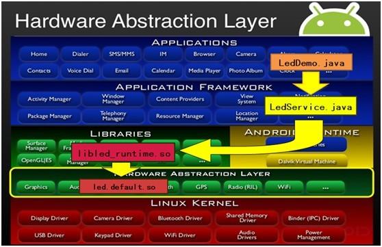 android系统移植与平台开发(十)