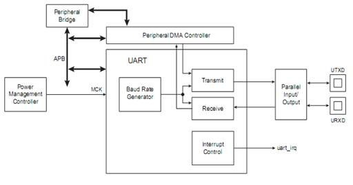 为方便调试串口是通过usb转串口芯片pl2303,进行接线,见图2.