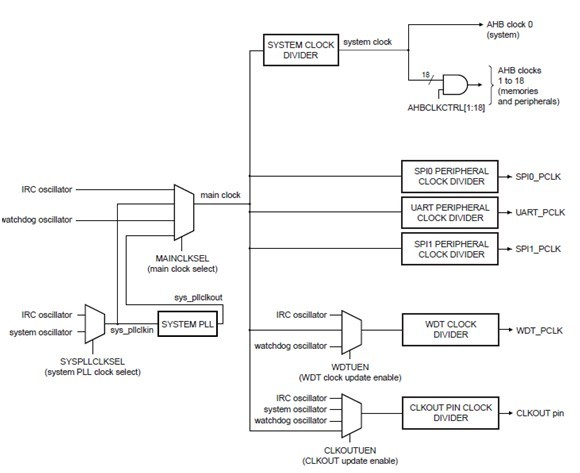 内部rc振荡电路,可以为处理器提供误差1%精度的时钟