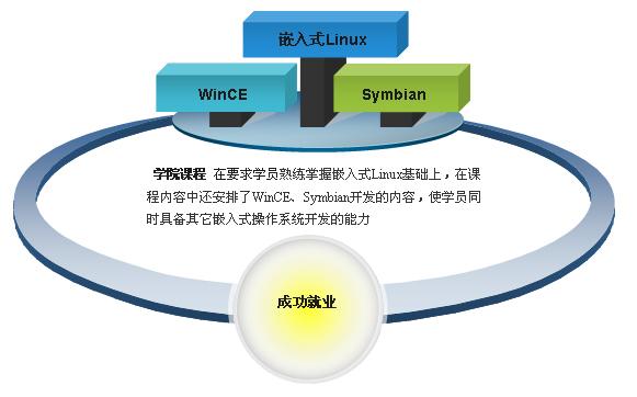 通过学习学员可以精通嵌入式linux
