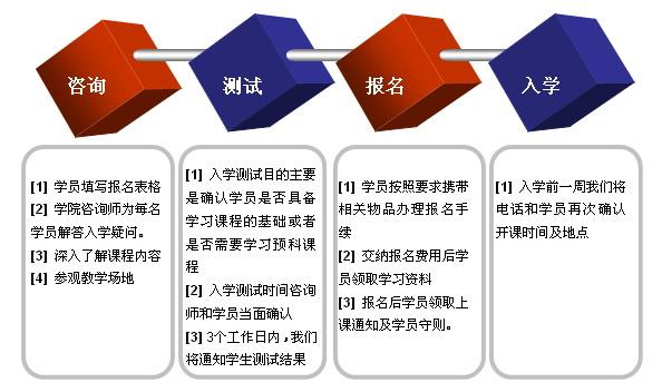 报名流程图