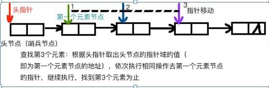 数据结构链表的基本操作