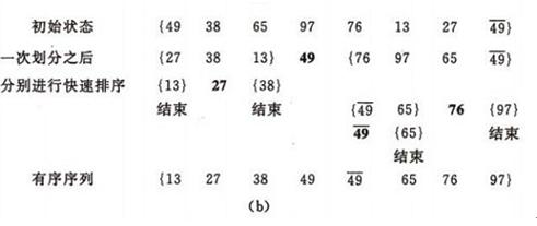 C语言排序算法