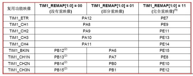 stm32的PWM实现过程